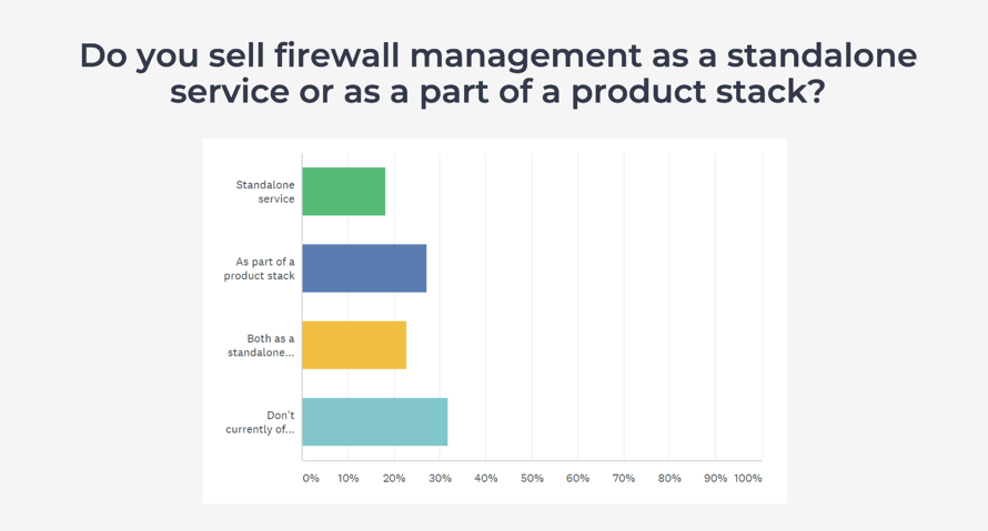 How MSPs sell firewall management in their offering